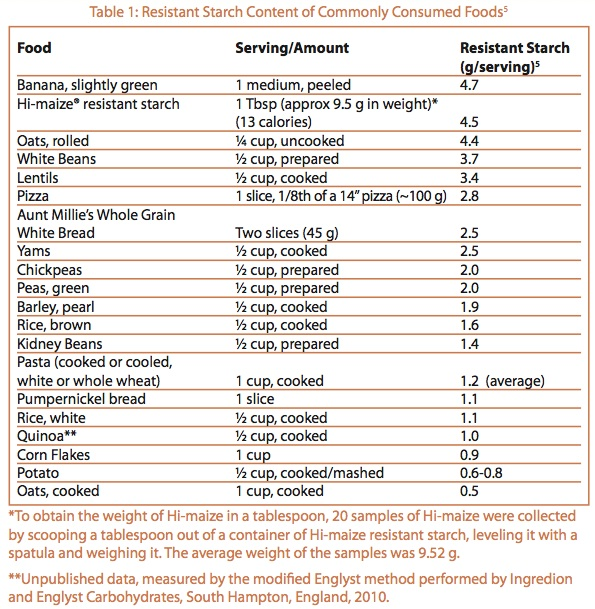 A List Of Resistant Starch Foods